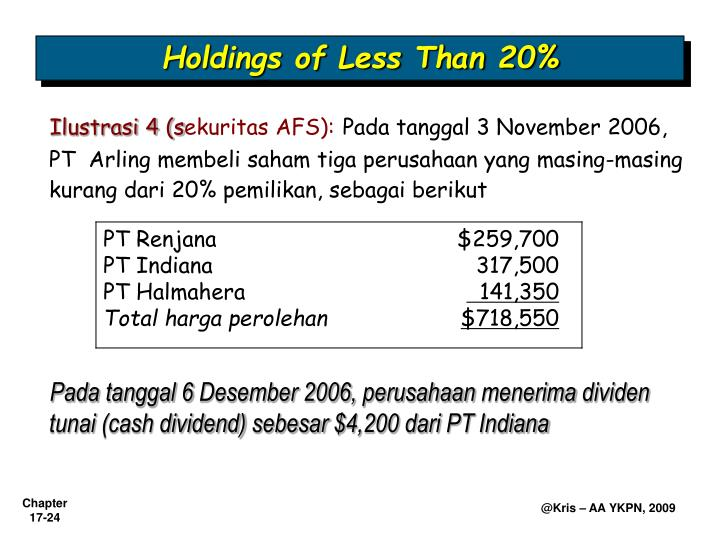 Holdings of Less Than 20%