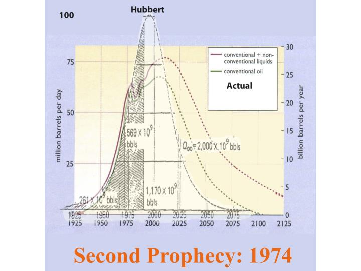 Second Prophecy: 1974