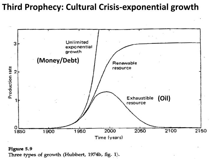 Third Prophecy: Cultural Crisis-exponential growth