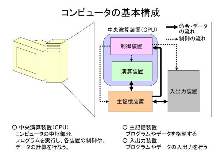 コンピュータの基本構成