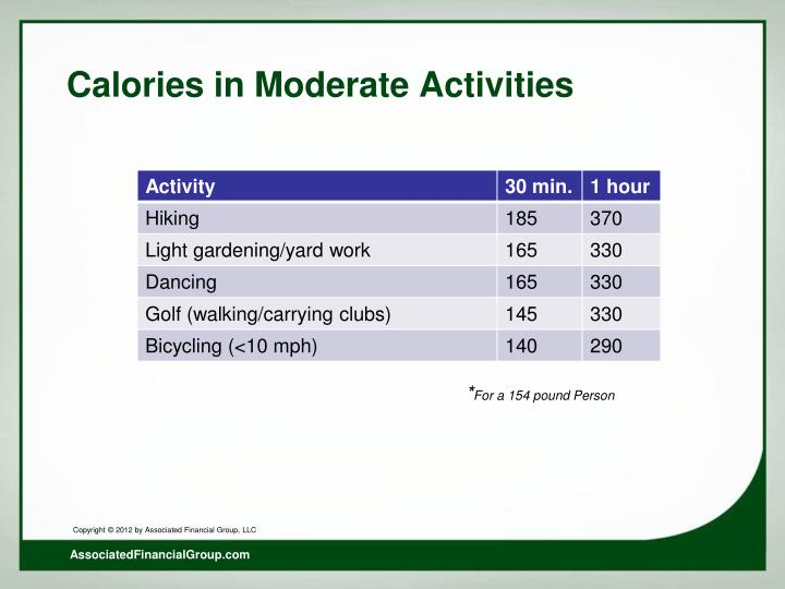 Calories in Moderate Activities