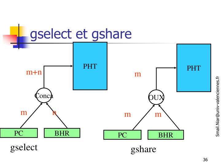 gselect et gshare