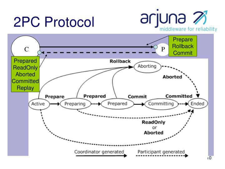 2PC Protocol