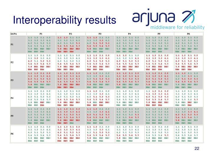 Interoperability results