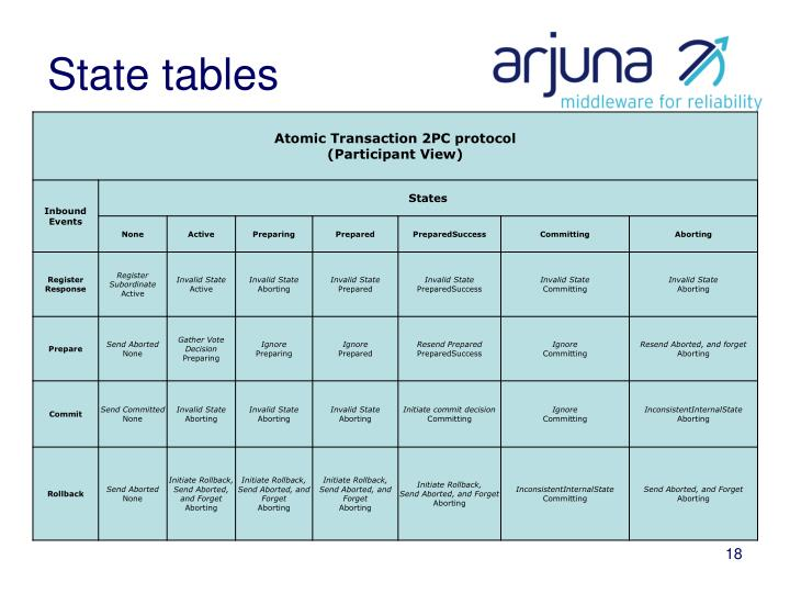 State tables