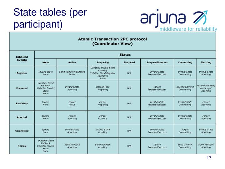 State tables (per