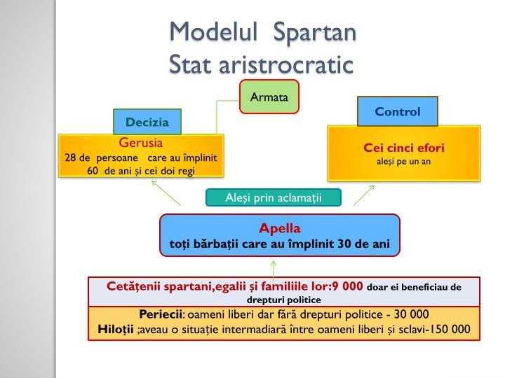Modelul  Spartan