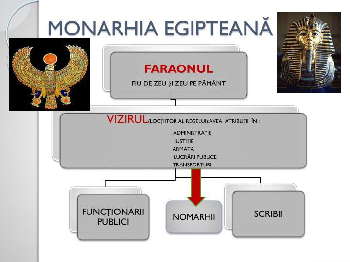 MONARHIA EGIPTEANĂ