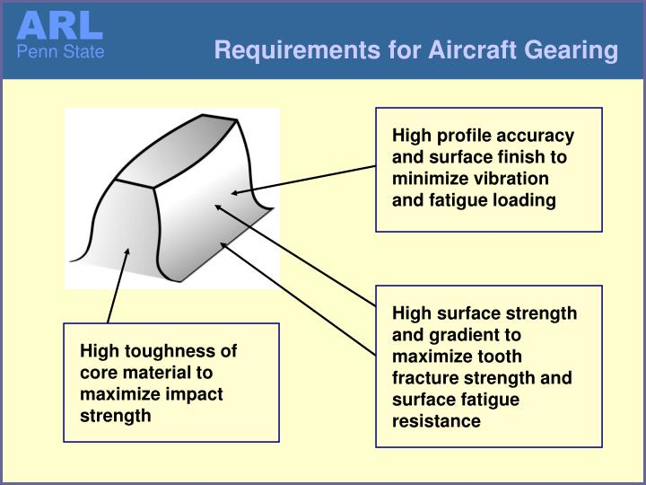Requirements for Aircraft Gearing