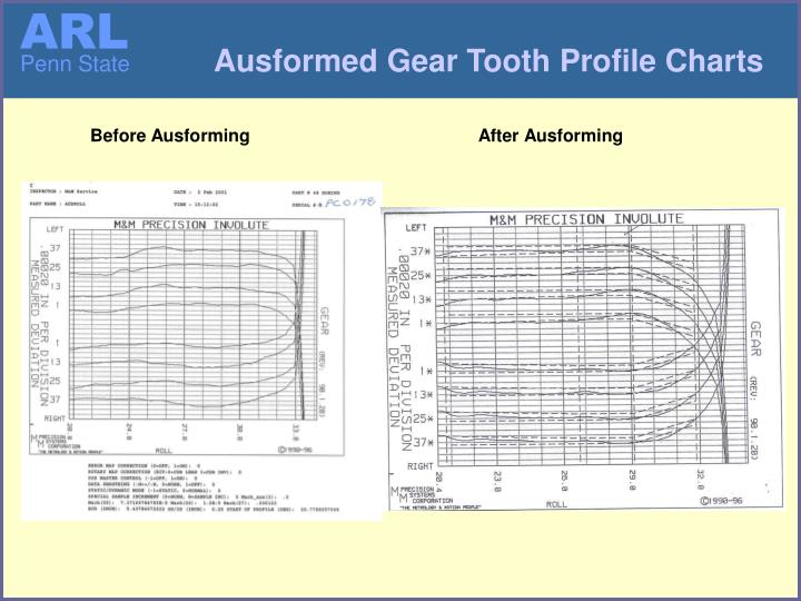 Ausformed Gear Tooth Profile Charts