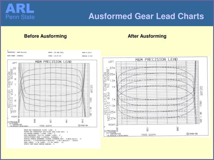 Ausformed Gear Lead Charts