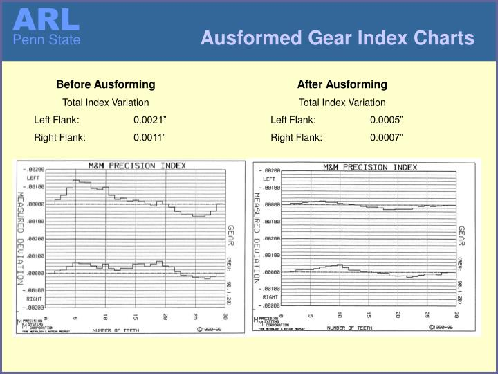Ausformed Gear Index Charts