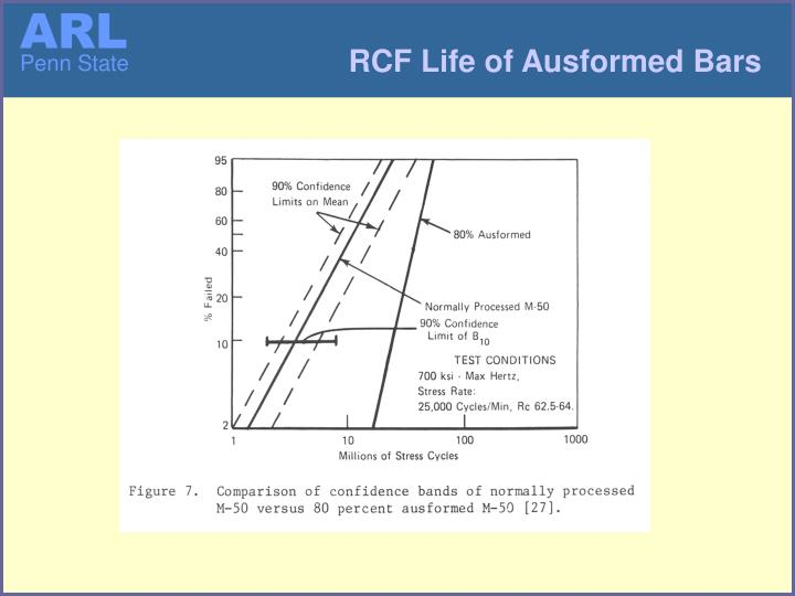 RCF Life of Ausformed Bars