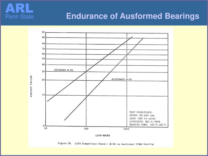 Endurance of Ausformed Bearings