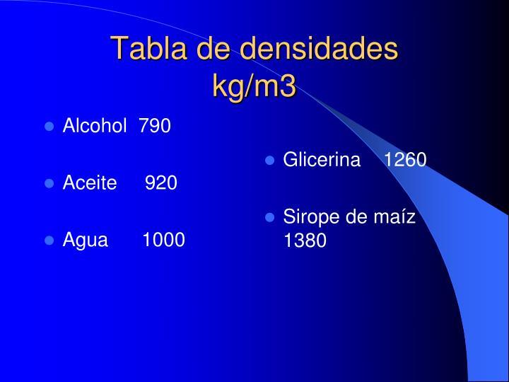 Alcohol  790