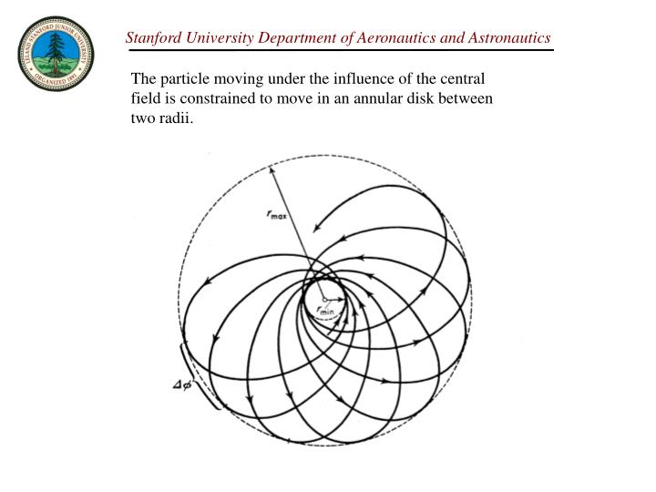 The particle moving under the influence of the central field is constrained to move in an annular disk between two radii.