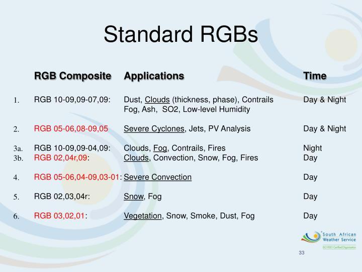 Standard RGBs