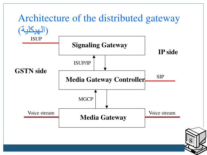 Architecture of the distributed gateway