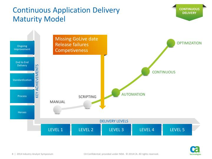 Continuous Application Delivery