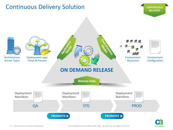 Continuous Delivery Solution