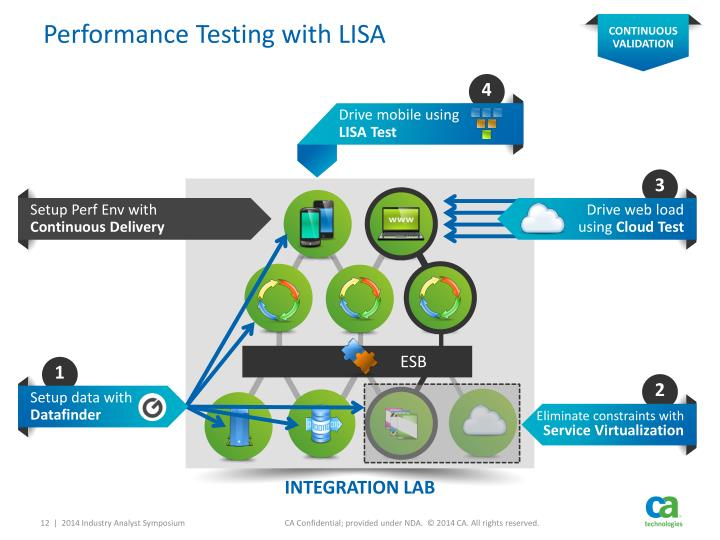 Performance Testing with LISA