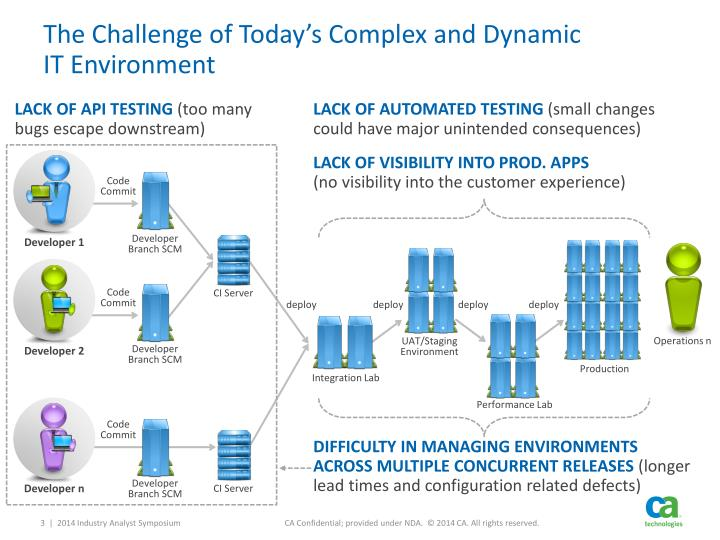 The challenge of today s complex and dynamic it environment