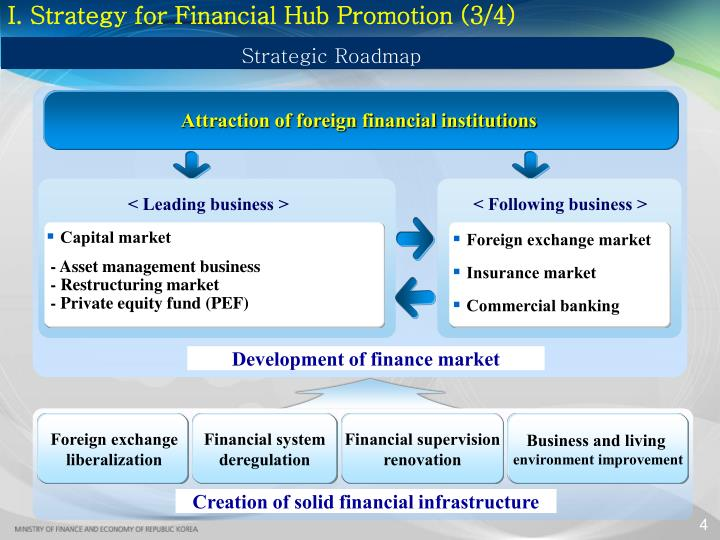 I. Strategy for Financial Hub Promotion (3/4)