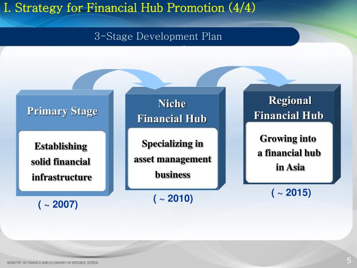 I. Strategy for Financial Hub Promotion (4/4)