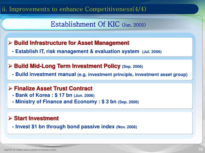 ii. Improvements to enhance Competitiveness(4/4)