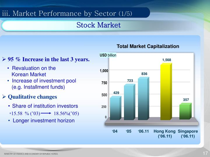 iii. Market Performance by Sector