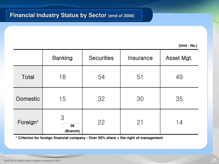 Financial Industry Status by Sector