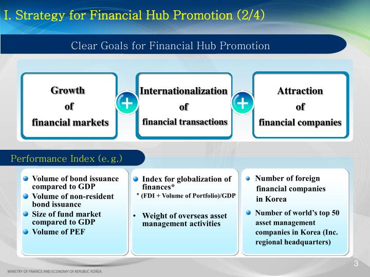 Clear Goals for Financial Hub Promotion