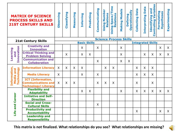 This matrix is not finalized. What relationships do you see?  What relationships are missing?