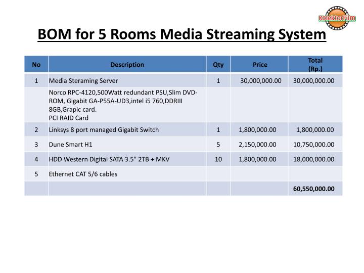 Bom for 5 rooms media streaming system