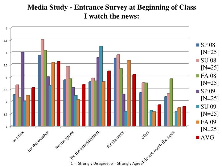 Media Study - Entrance Survey at Beginning of Class