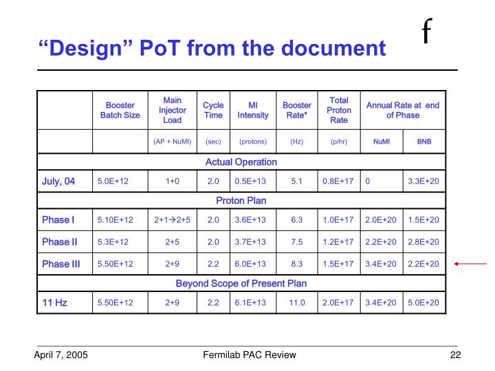 """Design"" PoT from the document"