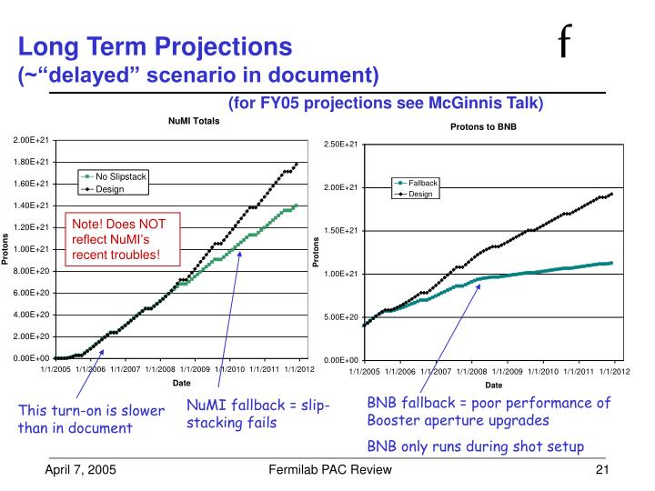 Long Term Projections