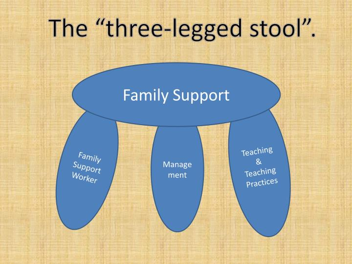 "The ""three-legged stool""."