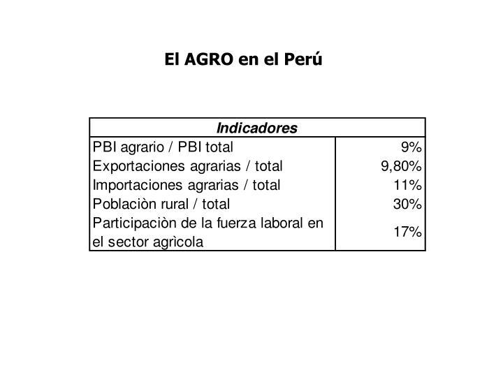 El AGRO en el Perú