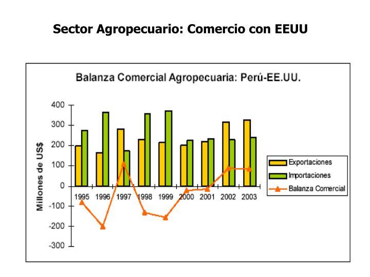 Sector Agropecuario: Comercio con EEUU