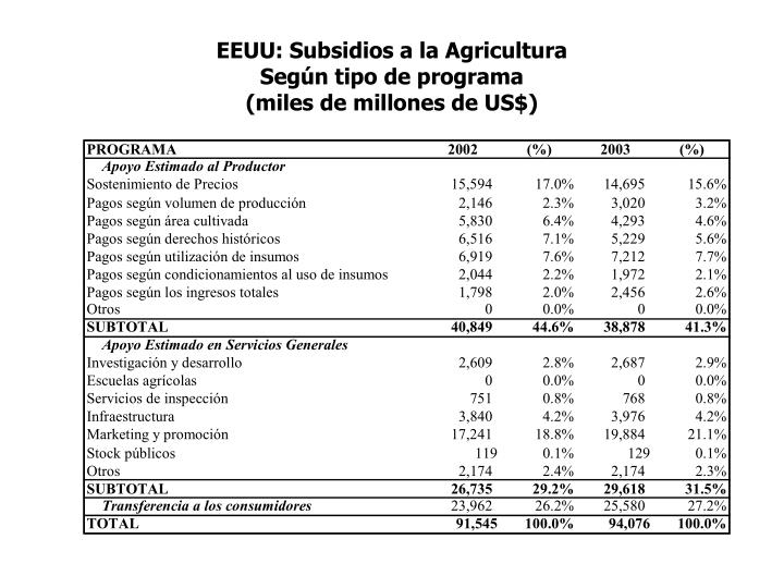 EEUU: Subsidios a la Agricultura