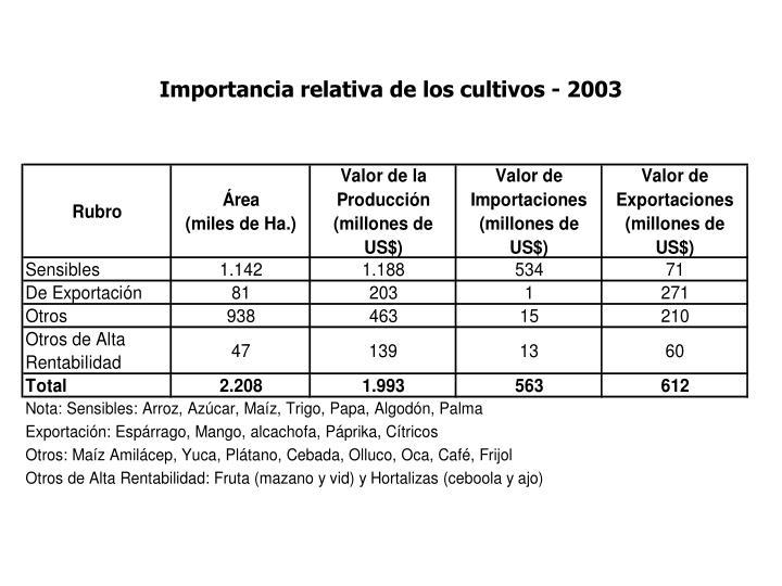 Importancia relativa de los cultivos - 2003
