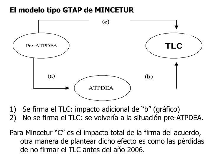 El modelo tipo GTAP de MINCETUR