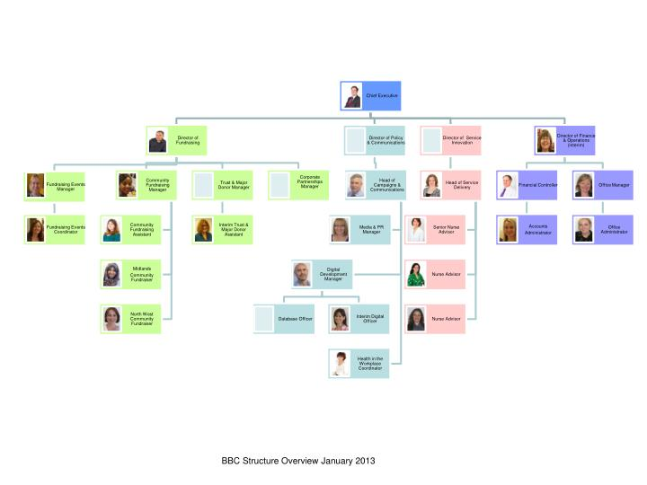 BBC Structure Overview January 2013