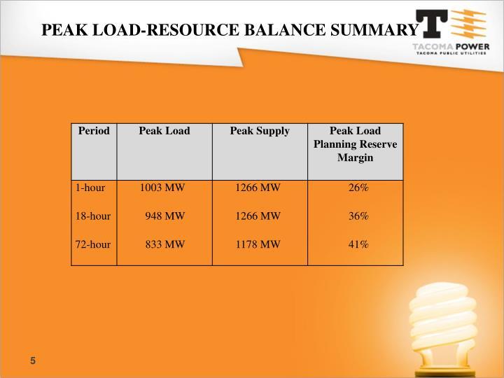 PEAK LOAD-RESOURCE BALANCE SUMMARY