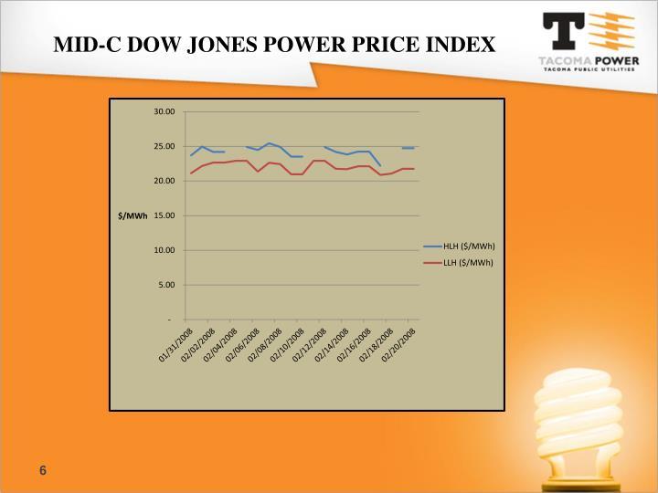 MID-C DOW JONES POWER PRICE INDEX