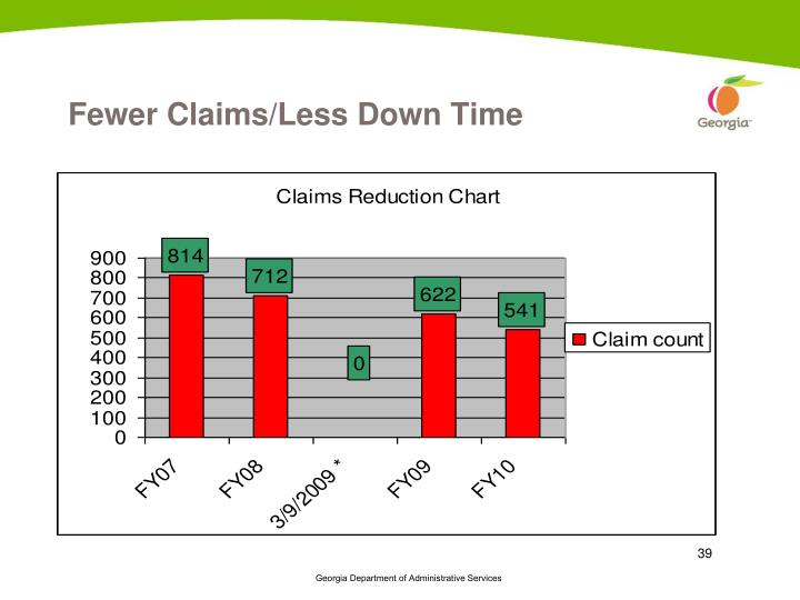 Fewer Claims/Less Down Time
