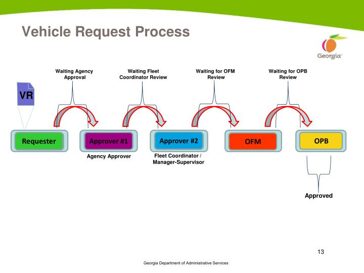 Vehicle Request Process
