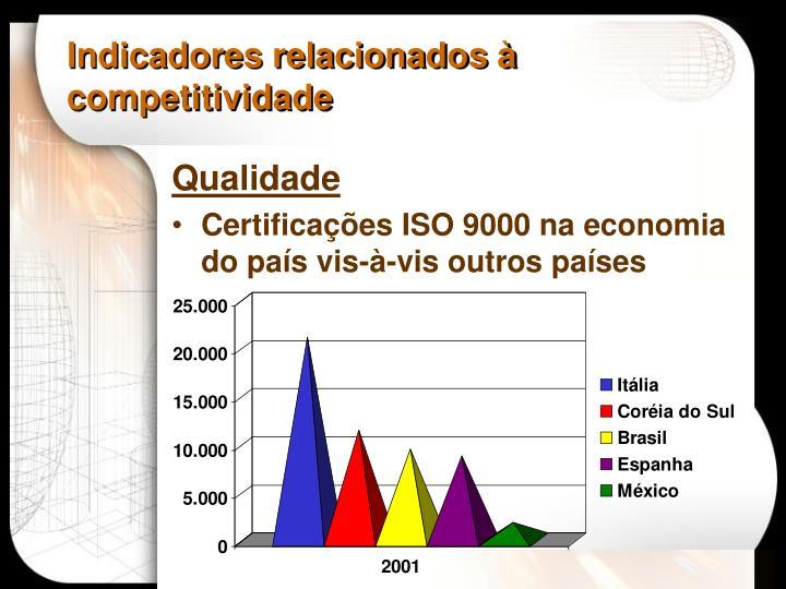 Indicadores relacionados à competitividade