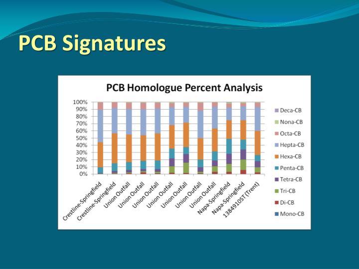 PCB Signatures